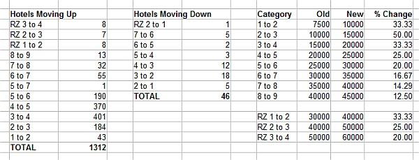 marriott-data-table