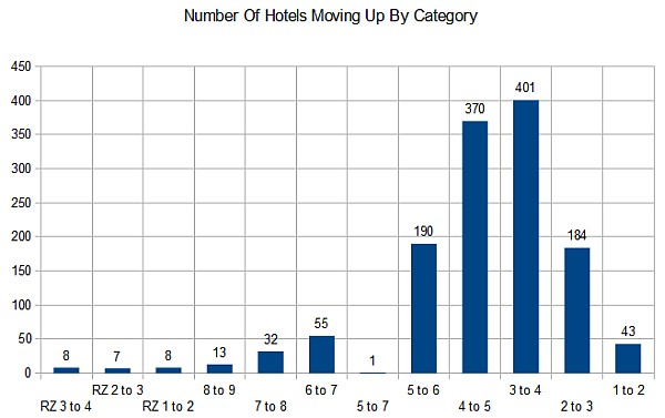 marriott-number-of-hotels-moving-up-in-category-chart
