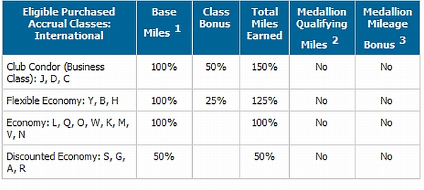 delta-aerolineas-eligible-fare-classes-inernational