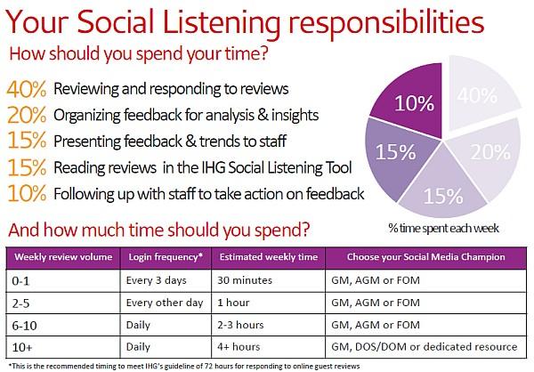 ihg-social-listening-responsibilities