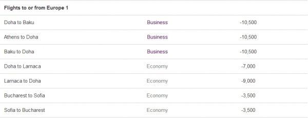 Qatar Easy Deals April May 2014 3