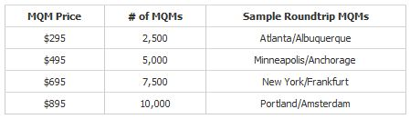 Delta Air Lines MQM Prices