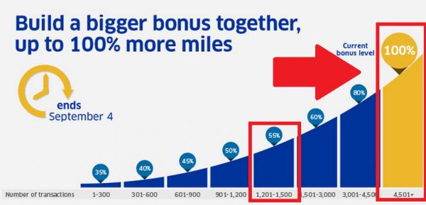 United Airlines MileagePlus Buy Miles Up To 100 Percent Bonus September FAKE