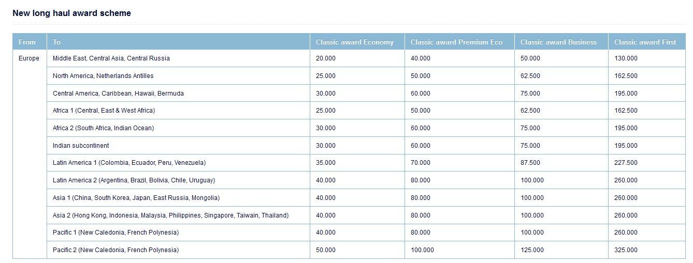 Air france klm flying blue award chart 2013 pre after