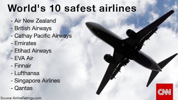 Cnn Amp Airlineratings Quot World S 10 Safest Airlines