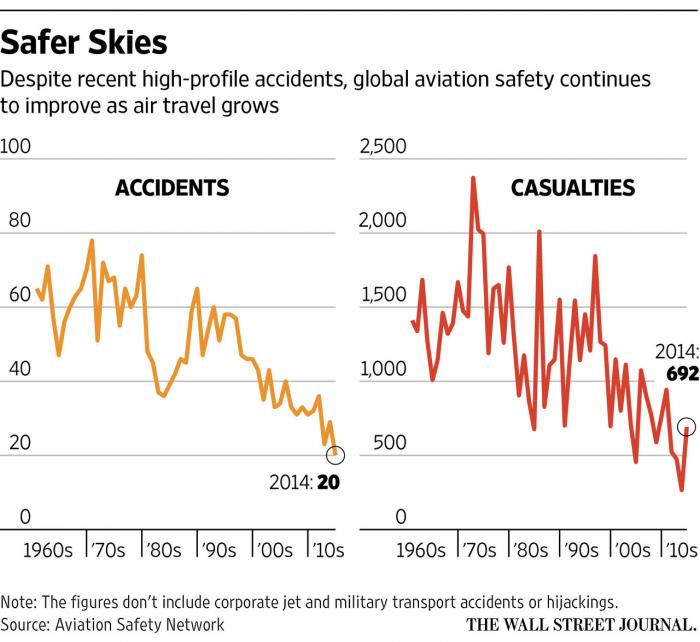 "WSJ ""'Highly Unusual' Germanwings Crash Blots Period of Unprecedented Safety"""