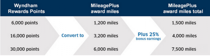 united airlines wyndham rewards 25 mileageplus conversion. Black Bedroom Furniture Sets. Home Design Ideas
