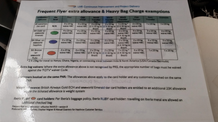 British Airways Frequent Flyer Extra Allowance & Heavy Bag Charge Exemptions