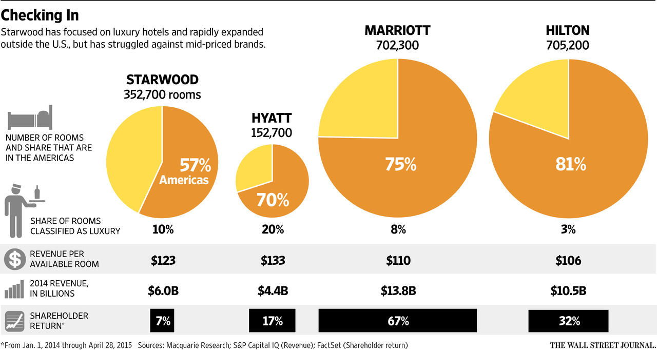 gap analysis marriott It is just behind in the number of hotels too: 83 to marriott's 84, but by the end of the year, marriott will have widened the gap further i imagine.