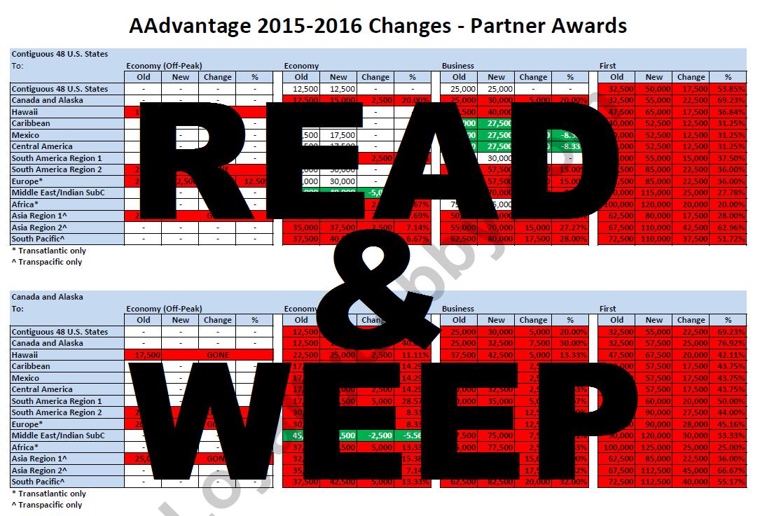 American Airlines AAdvantage Oneworld & Partner Award ...