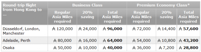 Cathay Pacific 20 Percent  Off Select Premium Economy & Business Awards April 25 – June 13, 2016 (Book By May 16) Examples
