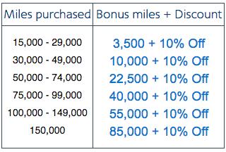 American Airlines Buy & Gift AAdvantage Miles Up To 85,000 Bonus + ...