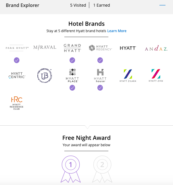 World Of Hyatt Free Night Certificates Cat 1 4 For Staying