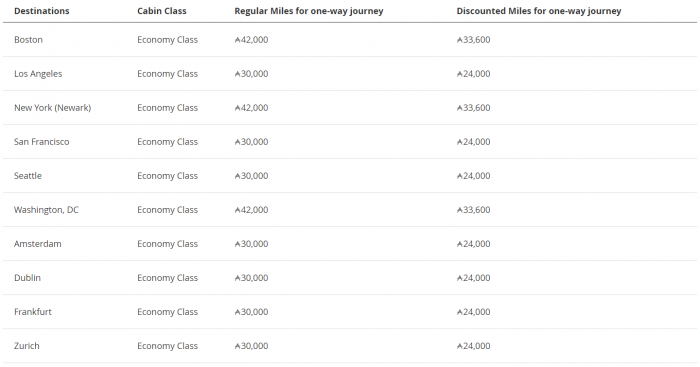 Cathay Pacific Asia Miles Discount Awards Destinations