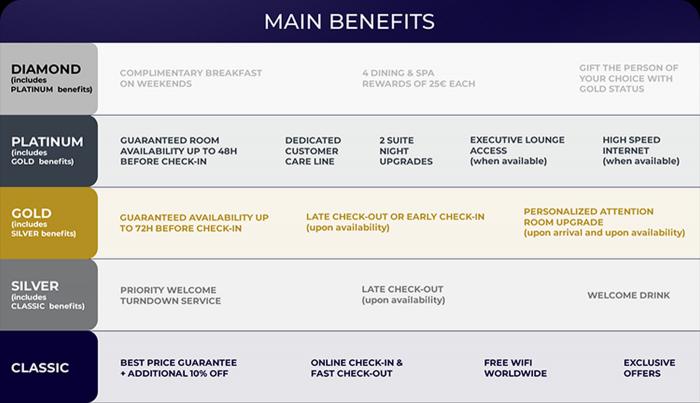 Acor Live Limitless - ALL Benefit Matrix