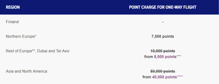 Finnair Plus Upgrade Promotion Table