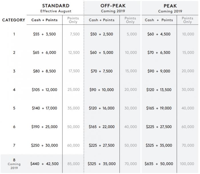 Marriott Bonvoy Cash + Points Chart Previous