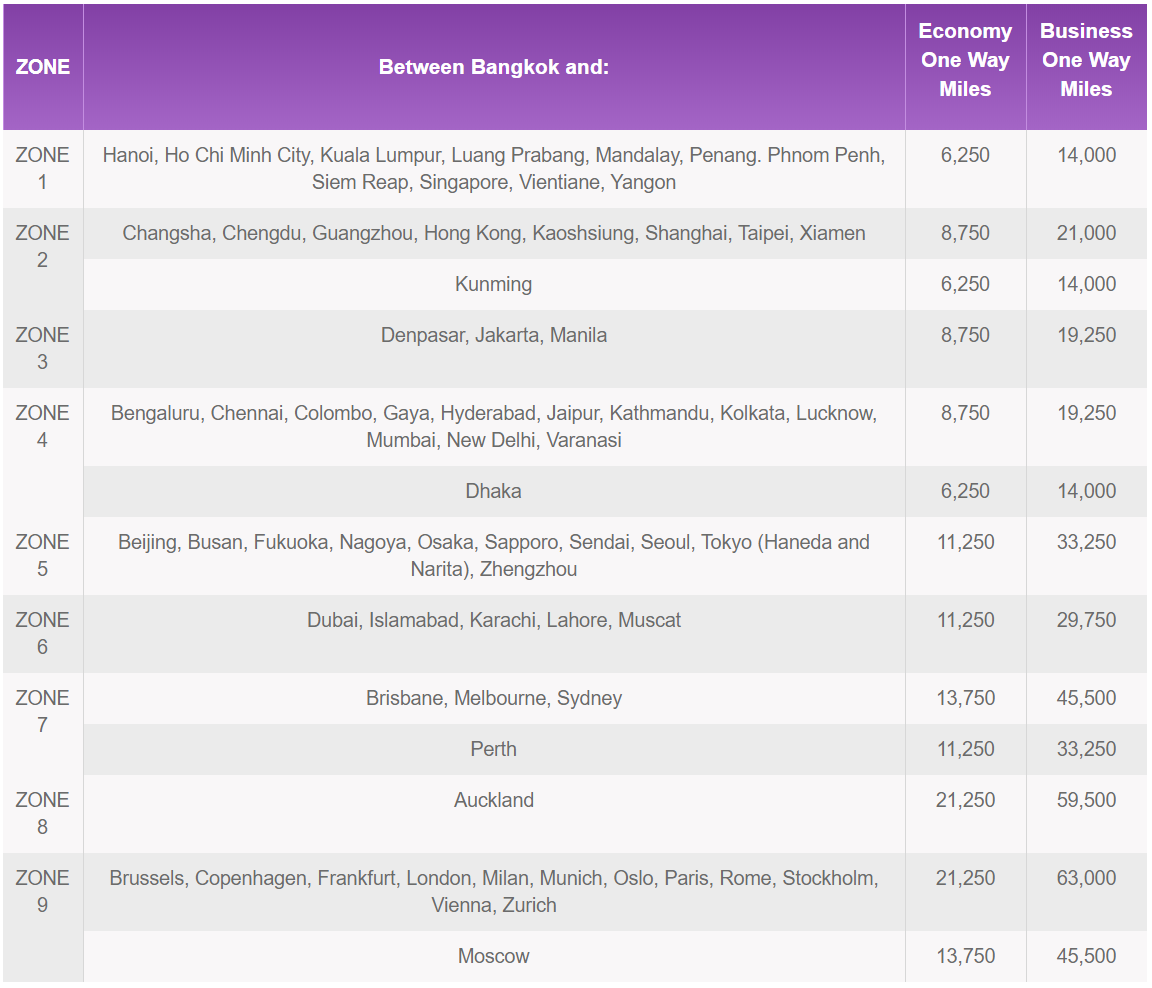 Thai Airways Royal Orchid Plus 50% Off Early Bird Awards