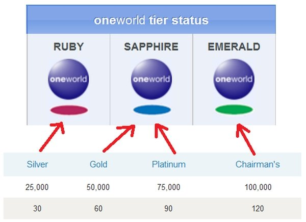 Us Airways Dividend Miles Oneworld Alliance Status Mapping